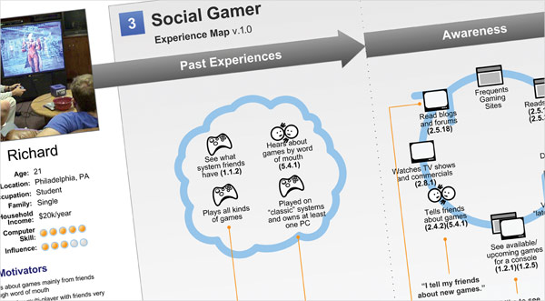 Social Gamer Mental Map